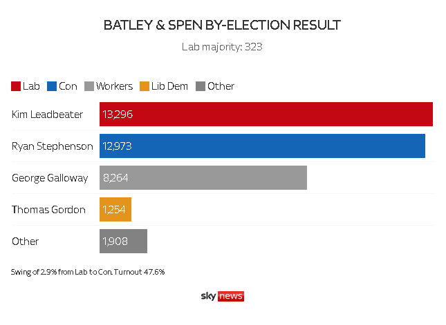Batley & Spen by-election result